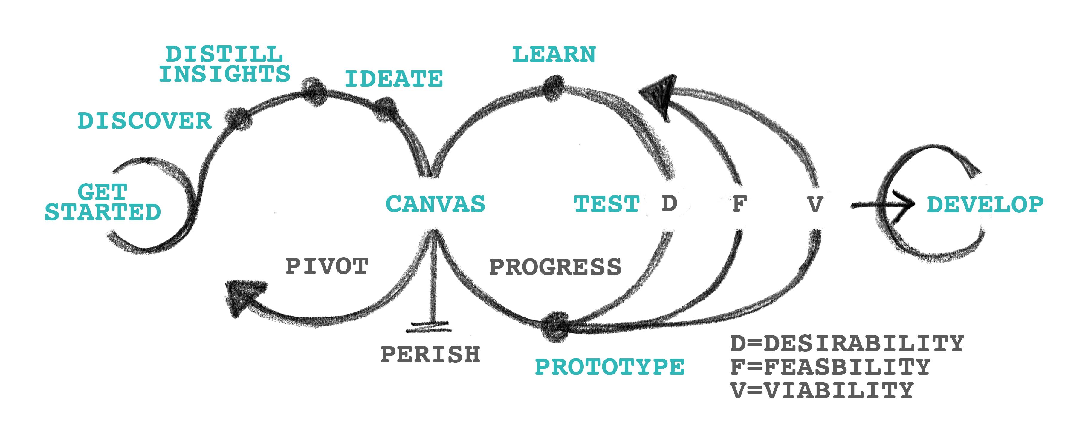 M001 - Process_Diagram